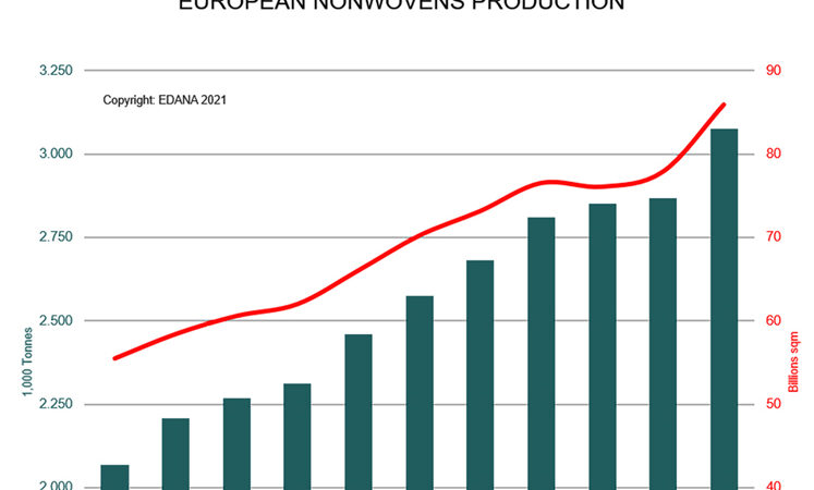 European Nonwoven Production grows by over 7% to exceed 3 million tonnes in 2020